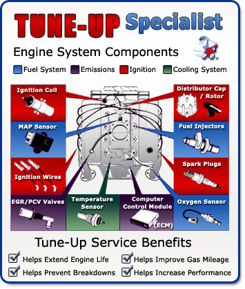 The Best Tune Up For Your Car